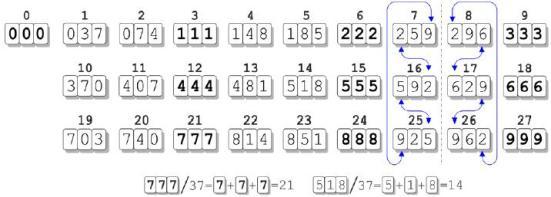 Simetria matemática