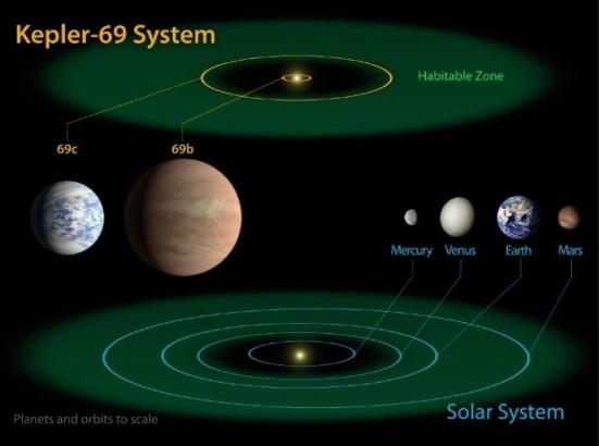 O sistema planetário Kepler-69 possui dois planetas a 2.700 anos-luz da Terra, na constelação de Cisne, sendo um deles na zona habitável, Kepler-69c. Neste esquema da Nasa (Agência Espacial Norte-Americana), é possível comparar a zona habitável do sistema Kepler-62 com a do nosso Sistema Solar -- que vai de Vênus até além de Marte