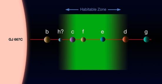 Concepção artística mostra o sistema planetário da estrela Gliese 667C, localizada na constelação do Escorpião, a 22 anos-luz de distância. Estudos anteriores já haviam descoberto que a estrela acolhia três planetas (b, c e d), sendo que um deles estava na zona habitável (mancha verde). Como a Gliese 667C é muito mais fria e tênue do que o nosso Sol, a zona habitável fica dentro de uma órbita do tamanho da de Mercúrio, ou seja, muito mais próxima da estrela do que ocorre no Sistema Solar. Agora, uma equipe internacional de astrônomos voltou a estudar o sistema e encontrou evidências da existência de ao menos seis exoplanetas (falta confirmação do h), aumentando para três o número de candidatos com chances de abrigar vida fora da Terra