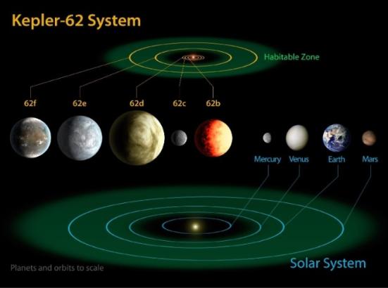 O sistema planetário Kepler-62 possui cinco planetas a 1.200 anos-luz da Terra, na constelação de Lira, sendo dois deles na zona habitável, Kepler-62f e Kepler-62e. Os outros três planetas são muito quentes e, por isso, inóspitos para a vida. A estrela do sistema mede 2/3 do nosso Sol e é mais fria e velha do que ele. Neste esquema da Nasa (Agência Espacial Norte-Americana), é possível comparar a zona habitável do sistema Kepler-62 com a do nosso Sistema Solar -- que vai de Vênus até além de Marte