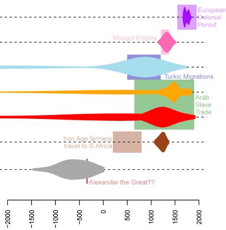 """Alguns exemplos de eventos de mistura de populações. As caixas de mostrar acontecimentos históricos, enquanto as """"bolhas"""" datas dos espetáculos derivados de dados genéticos (incluindo a incerteza estatística). (Cortesia do cromossomo Pintura Coletivo)"""