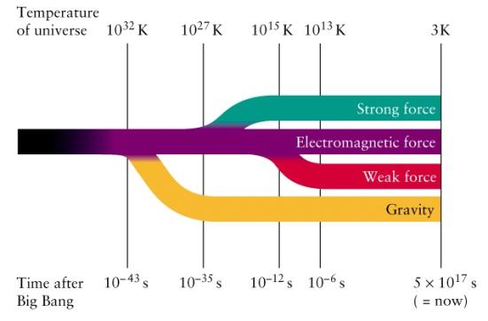 Tempo de Planck é o tempo passado sobre o Big Bang a partir do qual as implicações da teoria da relatividade geral passaram a ser válidas. Este intervalo de tempo situa-se na ordem dos 10−43 s. A corrente principal da física atual, a Teoria de Tudo poderia unificar todas as interações fundamentais da natureza, que são consideradas como quatro: gravitação, a força nuclear forte, a força nuclear fraca e a eletromagnética. Porque a força forte pode transformar partículas elementares de uma classe a outra, a teoria de tudo deveria produzir uma profunda compreensão de vários diferentes tipos de partículas como de diferentes forças. O padrão previsível das teorias é este apresentado na imagem acima.