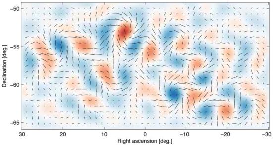 """As ondas gravitacionais de inflação gerar um padrão de torção fraco, mas distinto na polarização da radiação cósmica de fundo, conhecido como """"onda"""" ou padrão em modo-B. Para as variações de densidade que geram a maior parte da polarização do CMB, esta parte do padrão primordial é exactamente zero. Mostrado aqui é o padrão em modo-B real observado com o telescópio BICEP2, o que é consistente com o padrão previsto para as ondas gravitacionais primordiais. Os segmentos de linha mostram a força de polarização e orientação em pontos diferentes no céu. O sombreamento vermelho e azul mostra o grau de sentido horário e anti-horário torção deste padrão em modo-B."""