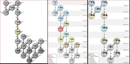que Po-218, Po-216, Po-215, Po-214, Po-212, Po-211 e Po-210, como isótopos naturais do Po.