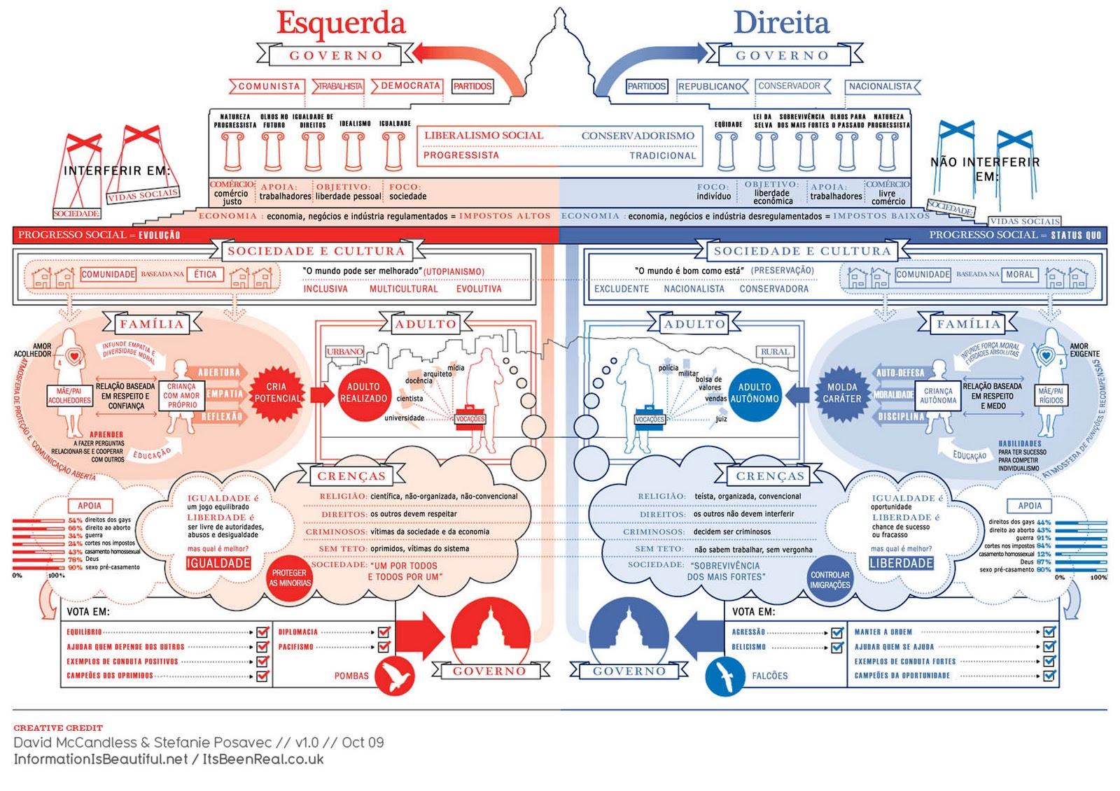 Quadro político americano