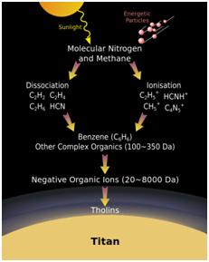 Formação de tolinas em Titan