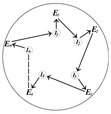 O hiperciclo é um sistema macromolecular auto-replicante em que RNAs e enzimas cooperam entre si. As enzimas ciclicamente aumentam as taxas de replicação do RNA, ou seja, E1 aumenta a taxa de replicação do I2, E2 aumenta a taxa de replicação do I3, e assim sucessivamente. En aumenta a taxa de replicação do I1. Além disso, as referidas macromoléculas cooperam para proporcionar a tradução de proteinas primitivas, de modo que a informação codificada em sequenciasde RNA é traduzida em enzimas, de forma análoga aos processos habituais de tradução. A organização cíclica do hiperciclo assegura a sua estabilidade da estrutura. Para uma concorrência efetiva, os diferentes hiperciclos devem ser colocados em compartimentos separados.