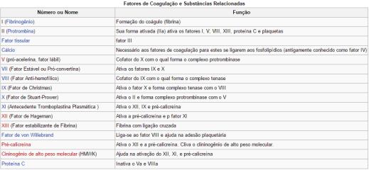 fatores de coagulação
