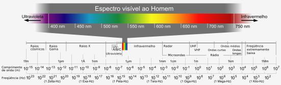 Espectros de luz