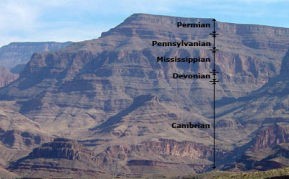 Datações do Grand Canyon