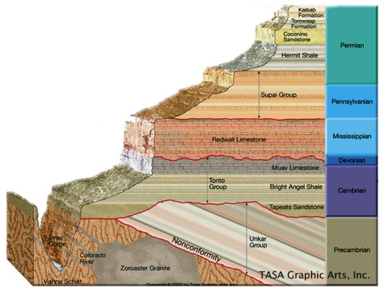 Camadas geológicas dos Grand Canyon