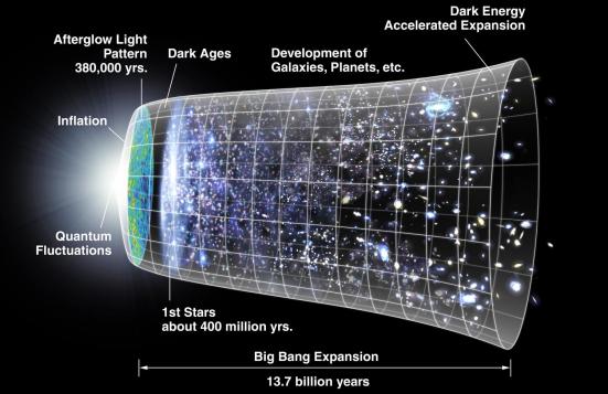 Este é o conceito de um artista da expansão métrica do espaço, onde o espaço (incluindo porções não observáveis hipotéticas do universo) é representado em cada momento pelas seções circulares. Nota sobre a esquerda da dramática expansão (não está à escala) que ocorrem no período de inflação, e no centro da aceleração expansão. O esquema é decorado com imagens do WMAP na esquerda e com a representação de estrelas a um nível adequado de desenvolvimento. Crédito: NASA