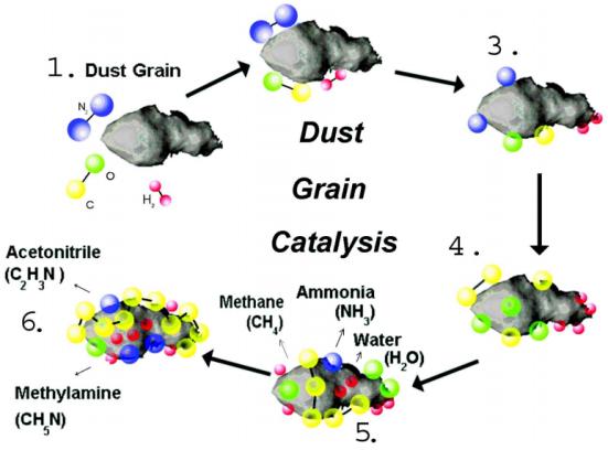 """(1) Um quente """"fresco"""" grão de pó, (2) um ou mais dos gases são adsorvidos nas superfícies dos grãos. (3) Moléculas dissociar na superfície do catalisador. (4) cada vez mais longas cadeias de carbono e outros átomos reactivos acumular sobre a superfície do grão. (5) Os produtos orgânicos (CH4, etc.), H2O, e forma NH3 na superfície de grãos e são liberados dentro da nebulosa. (6) Como os grãos tornam-se cada vez mais coberto com produtos orgânicos e NH3"""