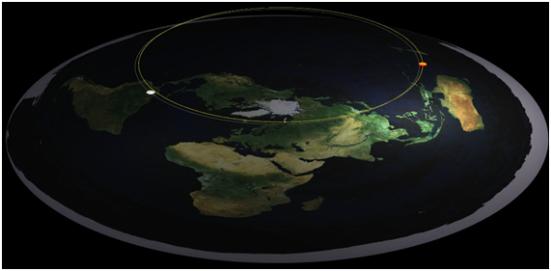 Modelo de Terra plana é falho pois de um lado do planeta seria possível ver o sol iluminando o hemisfério oposto