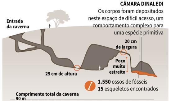 Esquema da Caverna Ring Star na África