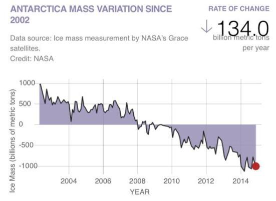 Massa de gelo na Antártida perdeu devido ao derretimento de 2002 a novembro de 2014. Nota a tendência. O ponto 0 é a média ao longo do período de tempo. Diagrama pela NASA