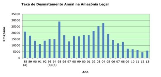 Desmatamento anual da Amazônia segundo o sistema Prodes, do Inpe. O desmatamento caiu de mais de 27 mil km2, em 2004, para cerca de 5,8 mil km2 em 2013 (Foto: Reprodução / Inpe).