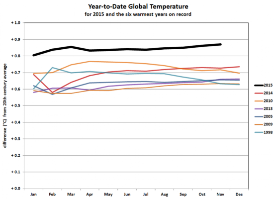 2015 vai ser o ano mais quente já registrado, e não é nem perto. (NOAA)