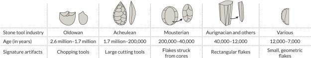 Pesquisadores têm tradicionalmente classificadas artefatos de pedra em indústrias de ferramentas de pedra, que aumentam em número após cerca de 40.000 anos atrás. Alguns arqueólogos afirmam que essas categorias não revelar muito sobre movimentos populacionais antigos e interações. Idade intervalos acima podem variar em diferentes partes do mundo. Crédito: Usado com permissão por J. Shea / copyright reservados, adaptado por E. Otwell
