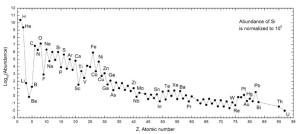 Gráfico sobre a proporção dos elementos da tabela periódica exibido em uma logarítmica escala onde a estrutura irregular é visualmente suprimida pelas muitas potências de dez calibradas na escala vertical.