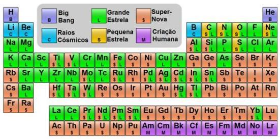 Tabela Periódica em função da nucleossíntese