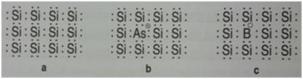 Em a) o cristal de silício, b) cristal de silício dopado com arsênico com um elétron desemparelhado (marco com um circulo preenchido, c) cristal de silício dopado com boro com uma ligação deficiente em elétron (marcada com um círculo vazio)