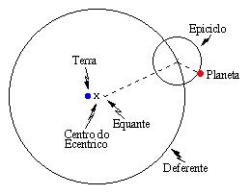 Cláudio Ptolomeu, o último dos grandes astrônomos gregos (150 d.C.), quem construiu o modelo geocêntrico mais completo e eficiente. Ptolomeu explicou o movimento dos planetas através de uma combinação de círculos: o planeta se move ao longo de um pequeno círculo chamado epiciclo, cujo centro se move em um círculo maior chamado deferente. A Terra fica numa posição um pouco afastada do centro do deferente (portanto o deferente é um círculo excêntrico em relação à Terra). Para dar conta do movimento não uniforme dos planetas, Ptolomeu introduziu ainda o equante, que é um ponto ao lado do centro do deferente oposto à posição da Terra, em relação ao qual o centro do epiciclo se move a uma taxa uniforme.