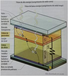 Um fóton do sol transfere energia para um elétron fazendo ele soltar-se de um átomo e deixando um buraco. O elétron e o buraco se movem em direção de eletrodos opostos criando uma corrente elétrica