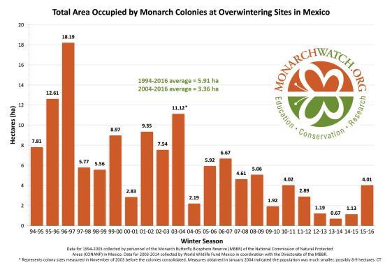 área total ocupada pela Monarch Colonies em Sites hibernação no México