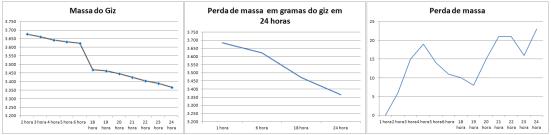 A esquerda e centro a curva da massa do giz; e a direita a quantidade de massa perdida a cada hora (os picos mais baixos ocorreram durante a noite e ao que parece, a temperatura influenciou na velocidade de reação).