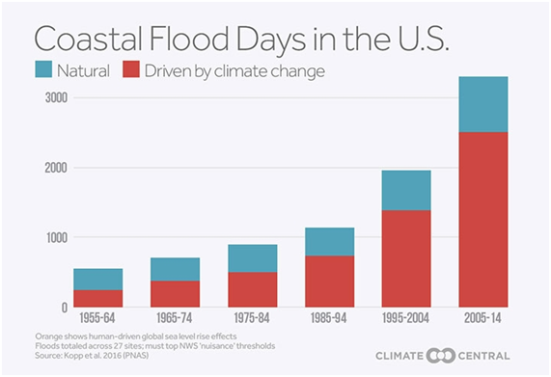 Gráfico que representa o total de dias de inundações costeiras nos EUA. Em vermelho mostra-se o aumento do nível do mar como consequência dos efeitos das mudanças climáticas.
