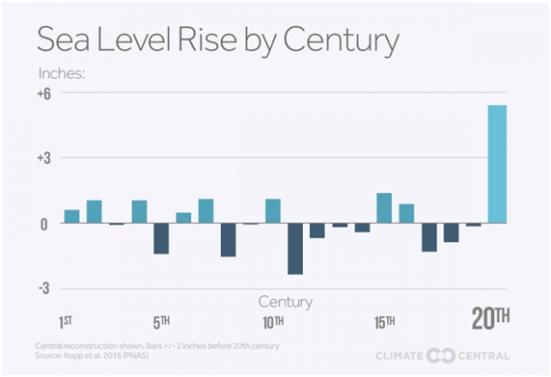 Gráfico que representa a variação no nível do mar, em polegadas, ao longo dos séculos. Crédito: Climate Central