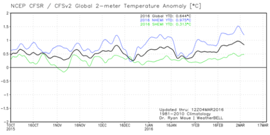 """A análise diária das temperaturas globais mostra o hemisfério Norte provavelmente excedeu 2 graus Celsius acima """"normal"""" em torno de 01 de março de 2016, na medição dos níveis pré-industriais. * Ryan Maue / Weatherbell Analytics"""