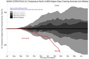 Arctic incrível até agora este ano, como o gelo do mar continua a quebrar recordes diários! #clima