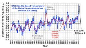 satélite mostra fevereiro recordes