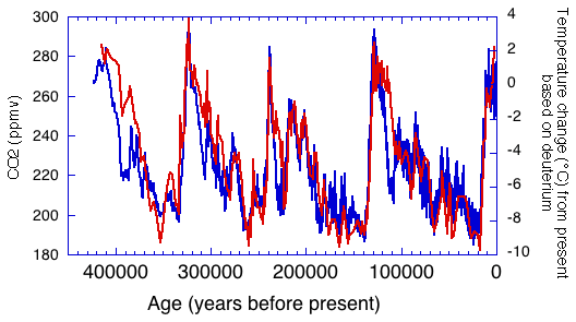 Variação de temperatura (azul) e variação de dióxido de carbono (vermelho) observada nos registros do núcleo de gelo.