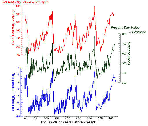 Relação entre as concentrações dos gases CO2 e CH4 com a variação da temperatura nos últimos 420 mil anos.