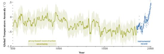 """Segundo a NASA """"À medida que a Terra se movia fora de Eras de Gelo ao longo dos últimos milhões de anos, a temperatura global aumentou de um total de 4 a 7°C durante cerca de 5 mil anos. No século passado, por si só, a temperatura subiu 0,7°C, cerca de dez vezes mais rápido do que a taxa média de aquecimento de gelo-idade de recuperação."""""""
