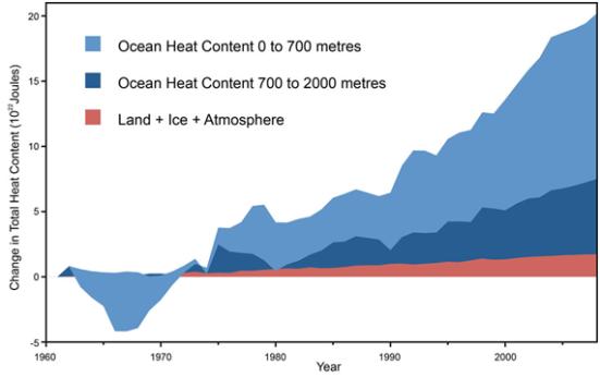Terra, atmosfera e aquecimento do gelo (Vermelho), aumento OHC 0-700 metros (azul claro), 700-2,000 metros aumento OHC (azul escuro). De Nuccitelli et al. (2012).