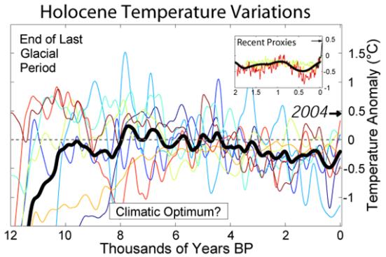 Este gráfico mostra oito reconstruções diferentes de temperatura do Holoceno. A linha preta grossa é a média destes. O tempo progride da esquerda para a direita. O gráfico da Idade da Pedra mostra apenas uma variação de apenas grau mais quente do que hoje. A maioria das fontes menciona que a Escandinavia da Idade da Pedra eram cerca de 2-3 graus mais quente do que atualmente. Alguns reconstruções mostram um aumento dramático vertical na temperatura por volta do ano 2 mil anos, mas que não parece razoável uma vez que esse tipo de gráficos não mostra a temperatura em anos específicos, deve necessariamente ser suavizados por uma espécie de média matemática, talvez com períodos de cem anos, e, em seguida, uma alta temperatura em um único ano. Por exemplo, o ano de 2004 será muito menos visível. A tendência parece ser que a temperatura do Holoceno mais alta foi alcançada na época dos caçadores da Idade da Pedra há cerca de 8 mil anos. Posteriormente, a temperatura veio caindo, no entanto, sobreposta por muitos períodos frios e quentes, incluindo o período de aquecimento moderno. No entanto, de modo geral o Holoceno representa um clima estável onde o resfriamento durante o período tem sido limitada a alguns graus.