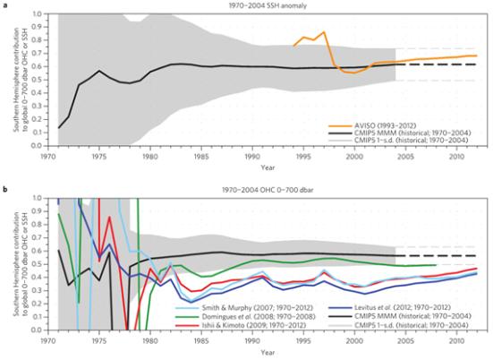 Contribuições fracionárias do Hemisfério Sul para conteúdo de calor superior oceano global ou a média de altura da superfície do mar na anomalia global para diferentes tendências (de 1 a 35 anos). Em A e B os resultados ao longo de (1970-2004) para a superfície do mar altura (A) e conteúdo de calor do oceano (B).