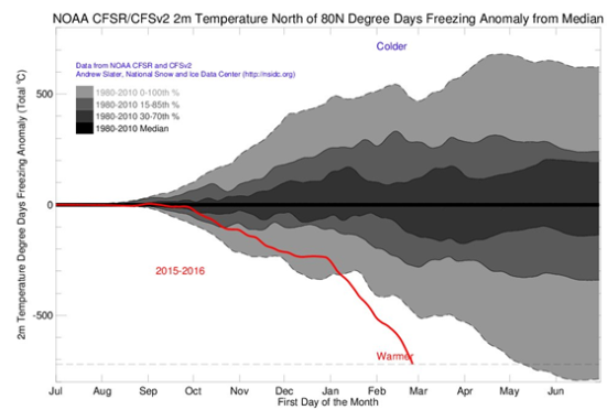 Ártico este ano com o gelo quebrando recordes diários Clique para ampliar