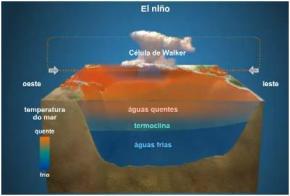 El Niño. Fonte: Geoexame. Clique para ampliar