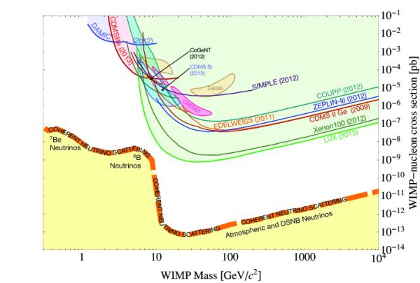 WIMP cross-section interação profundidade versus massa de partículas, e as regiões e os limites de restrições observacionais ou experimentais que podem excluir determinadas faixas de propriedades (figura tomadas a partir Inspire: o sistema de informação física de altas energias)