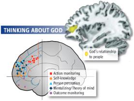circuitos sociais. Quando os indivíduos em um pensamento do scanner fMRI sobre o relacionamento de Deus com os seres humanos, uma parte do cérebro envolvida em compreender os pensamentos dos outros iluminada (canto superior direito).