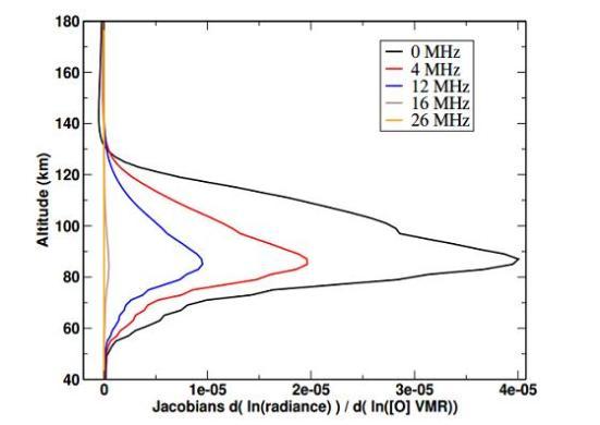 A abundância de oxigênio atômico em picos atmosfera de Marte entre 70 e 120 km (44 a 75 milhas). Rezac et al./Astronomy & Astrophysics