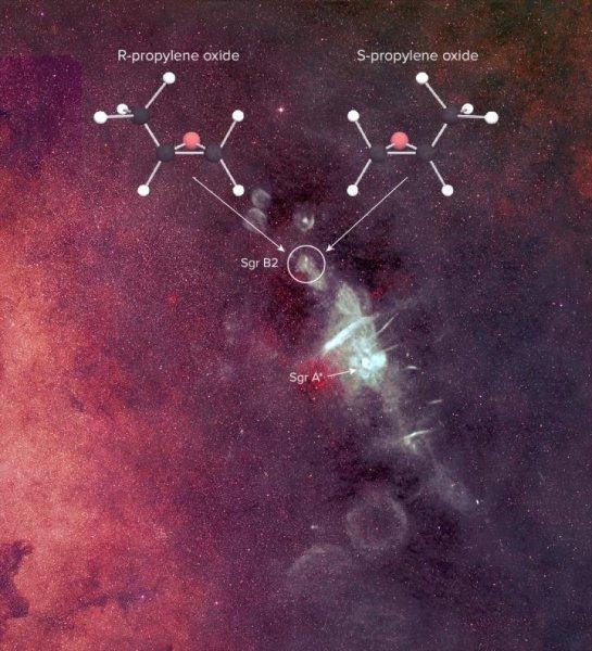 """Os cientistas aplaudem a primeira detecção de uma molécula """"mão"""", (óxido de propileno) no espaço interestelar. Foi detectada, principalmente, com o telescópio Green Bank da NSF, perto do centro de nossa galáxia em Sagitário (SGR) B2, uma enorme região de formação estelar. O óxido de propileno é um de uma classe de moléculas de assim chamados """"quirais"""" - moléculas que têm uma composição química idêntica, mas versões destros e canhotos. As moléculas quirais são essenciais para a vida e sua descoberta no espaço profundo pode ajudar os cientistas a entender por que a vida na Terra depende de uma certa destreza manual para executar funções biológicas fundamentais. Sgr A * nesta imagem indica o buraco negro supermassivo no centro da nossa galáxia. Os recursos de brancos na imagem composta são as fontes de rádio brilhantes no centro da nossa galáxia como visto com o VLA. A imagem de fundo é do Sloan Digital Sky Survey. As duas versões """"entregue"""" de óxido de propileno são ilustrados. O """"R"""" e denominações """"S"""" são para o músculo reto termos em latim (direita) e sinistra (esquerda). Crédito: B. Saxton, NRAO / AUI / NSF a partir de dados fornecidos pelo N.E. Kassim, Laboratório de Pesquisa Naval, Sloan Digital Sky Survey"""