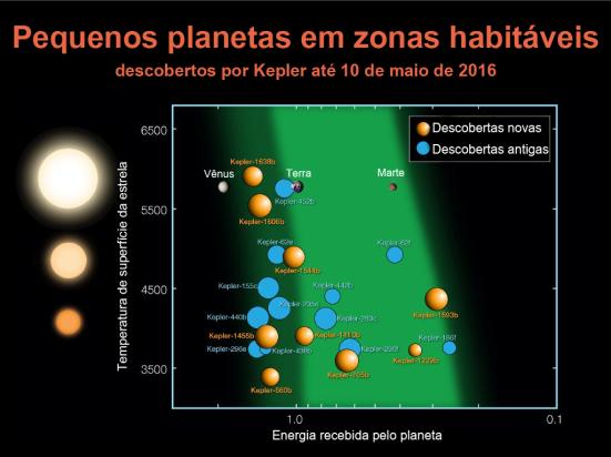 Infográfico de pequenos exoplanetas em zonas habitáveis. Créditos: NASA / Kepler Tradução: Galeria do Meteorito.