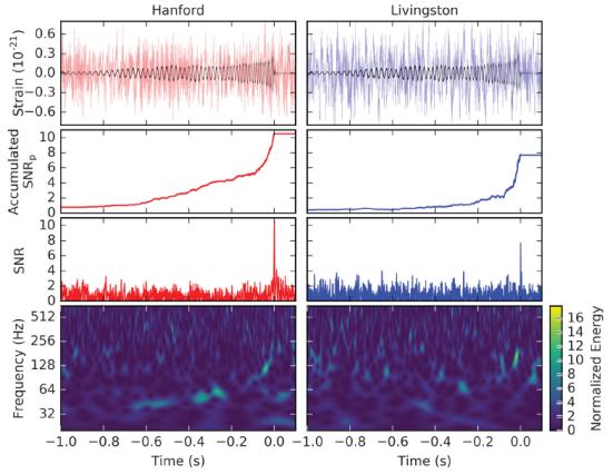 """Gráficos publicados do LIGO mostrando o sinal detectado. Na primeira linha que quadrados mostra os dados dos 2 detectores, apontando, em pretro, o sinal já filtrado. Na segunda linha mostra os picos de sinais das GWs, indo de 30 Hz (30 voltas por segundo, um em relação ao outro) até a fusão completa. A terceira linha demonstra o sinal """"cheio"""", ou seja, com o ruído. A última linha mostra a frequência e o tempo do sinal."""