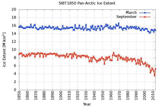 séries temporais de Arctic extensão do gelo marinho, 1850-2013, para março (linha azul) e setembro (linha vermelha). Ilustração: Walsh et al. (2016)
